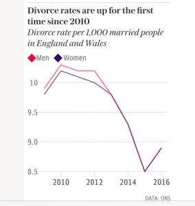 divorces per 1000 married people